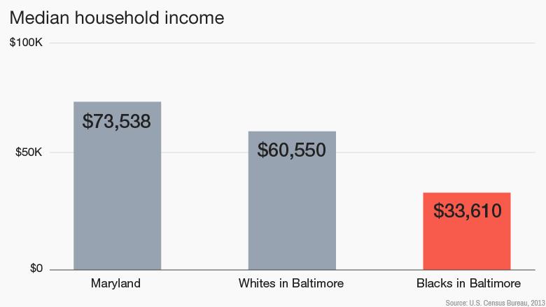 150429163725-baltimore-median-income-780x439