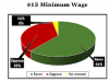 Should Maryland raise minimum wage to $15 an hour?
