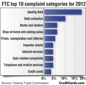 infographic-ftc-top-10-complaints-lg