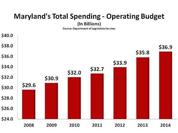 maryland27s-total-spending