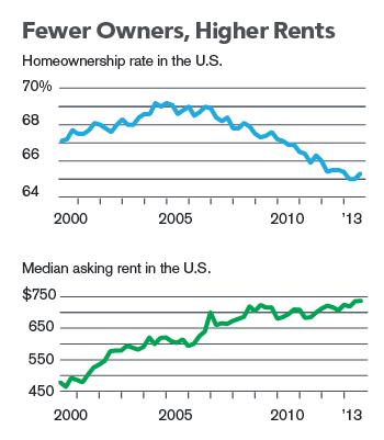 rent-own-rent