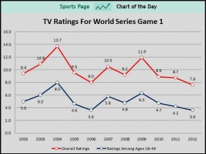 world-series-tv-ratings